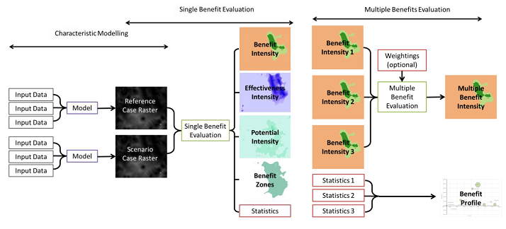 Multiple Benefit Evaluation Flowpath